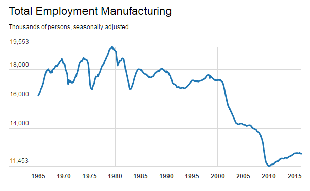 Total manufacturing employment 1965-2015.