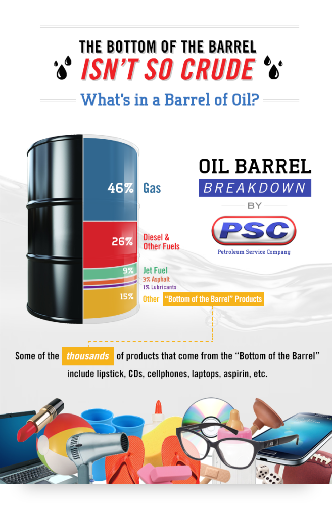 what's in a barrel of oil PSC petroleum product breakdown